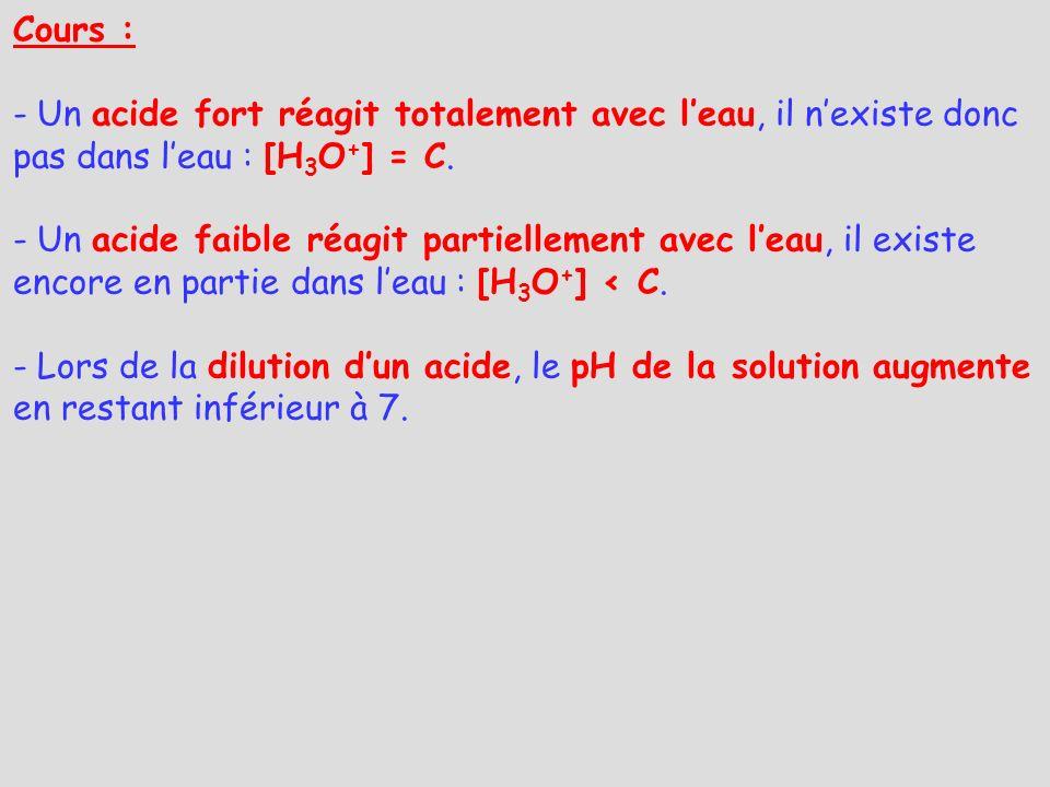 Cours : Un acide fort réagit totalement avec l'eau, il n'existe donc pas dans l'eau : [H3O+] = C.